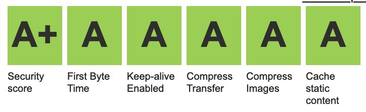 Une série de A depuis l'outil WebPageTest