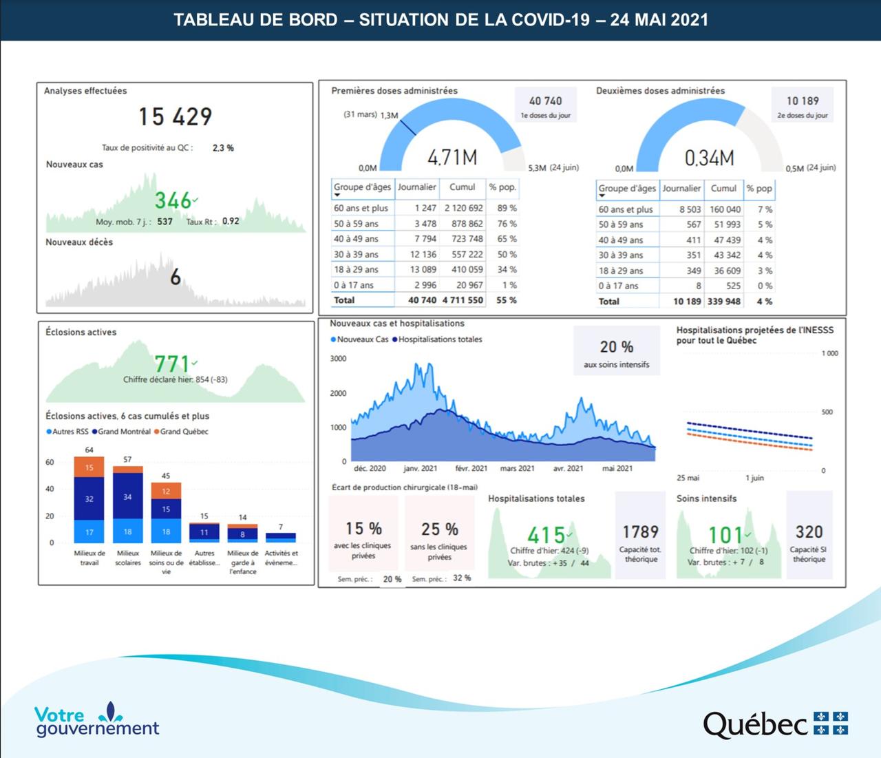 Tableau de bord des chiffres sur l'évolution de la Covid-19 et de sa vaccination au Québec