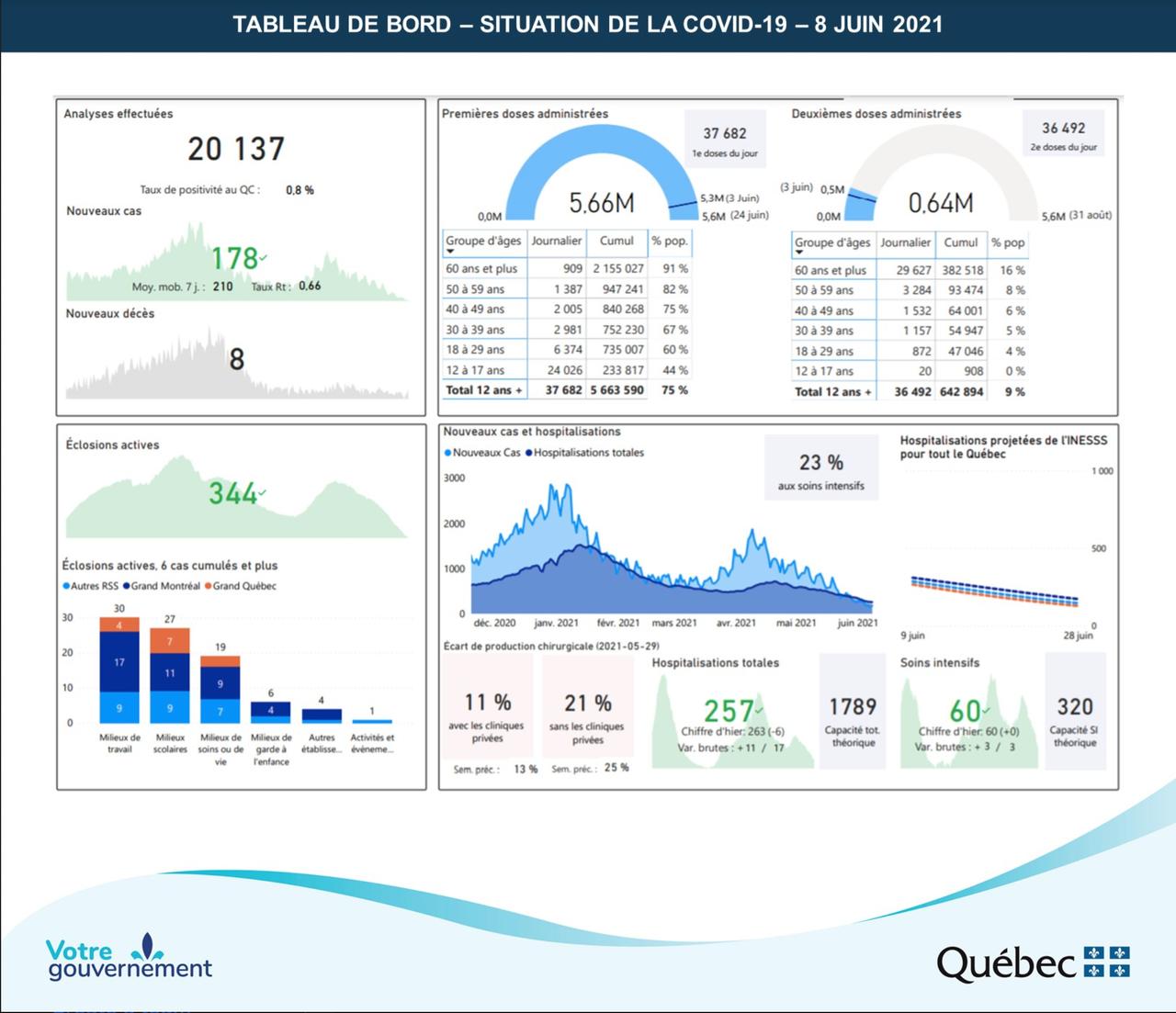 Tableau de bord des chiffres sur l'évolution de la Covid-19 et de sa vaccination au Québec au 8 juin 2021
