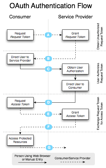 OAuth flow diagram