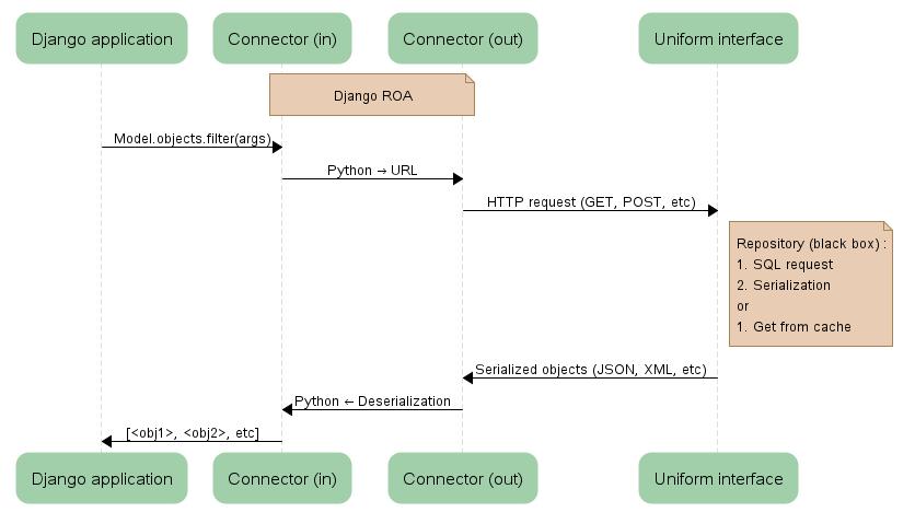 Django-ROA diagram